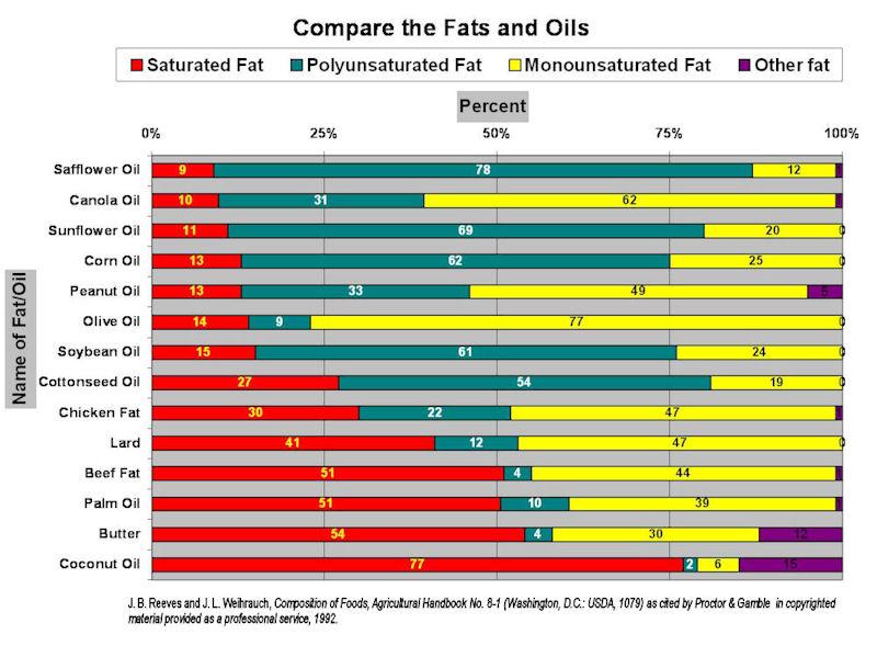 Oil Fat Comparison Chart